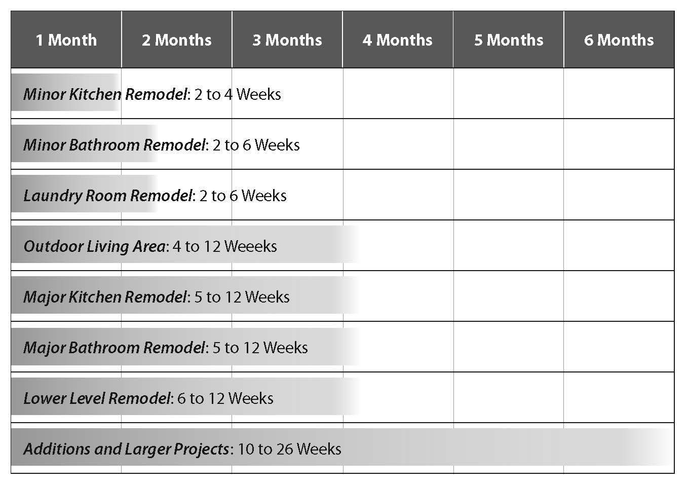 Remodeling Project Timeline