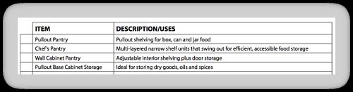 Kitchen storage checklist