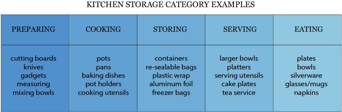 Kitchen Storage Category Examples